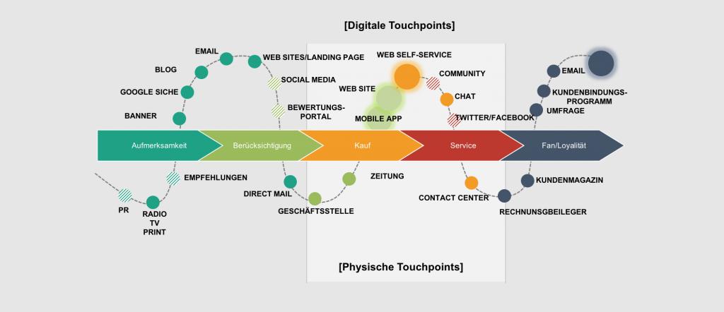 Customer Journey Mapping: Ausgangspunkt für kundenzentrierte Contact Center