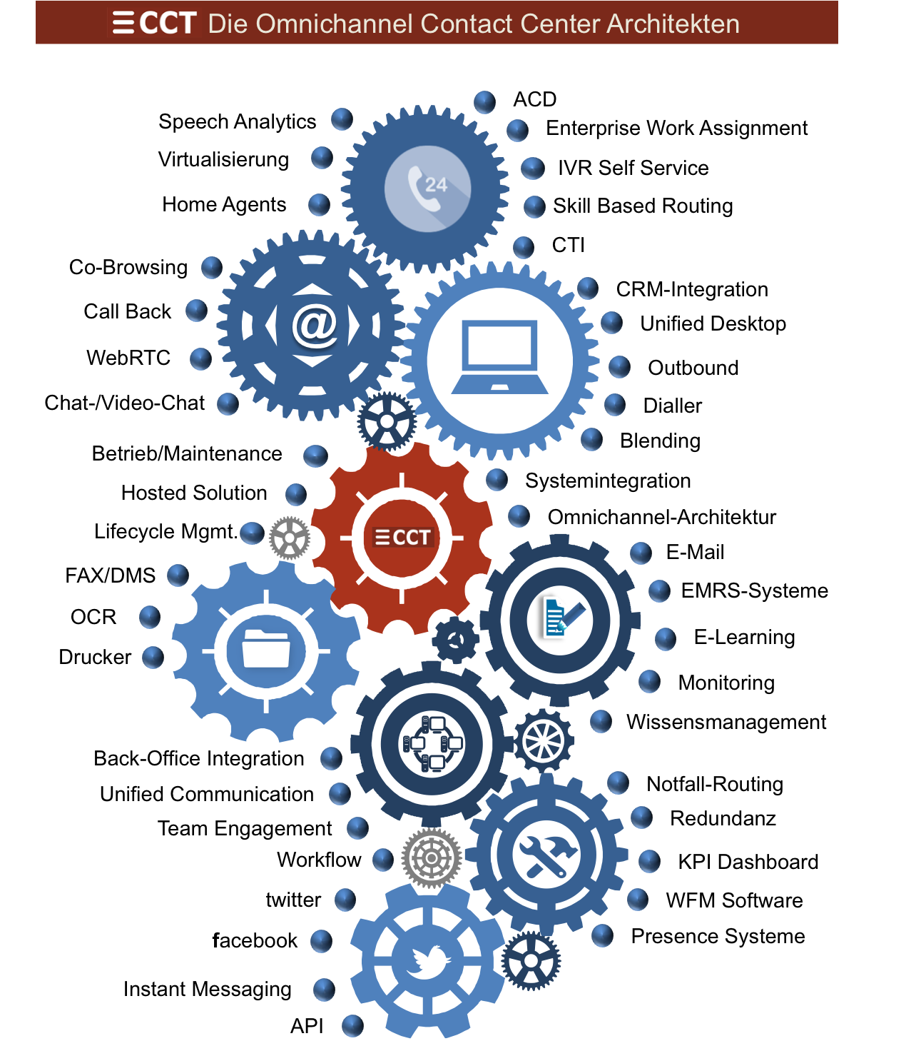 Instant Message Service Center : Omnichannel contact center komplexität pur marketing