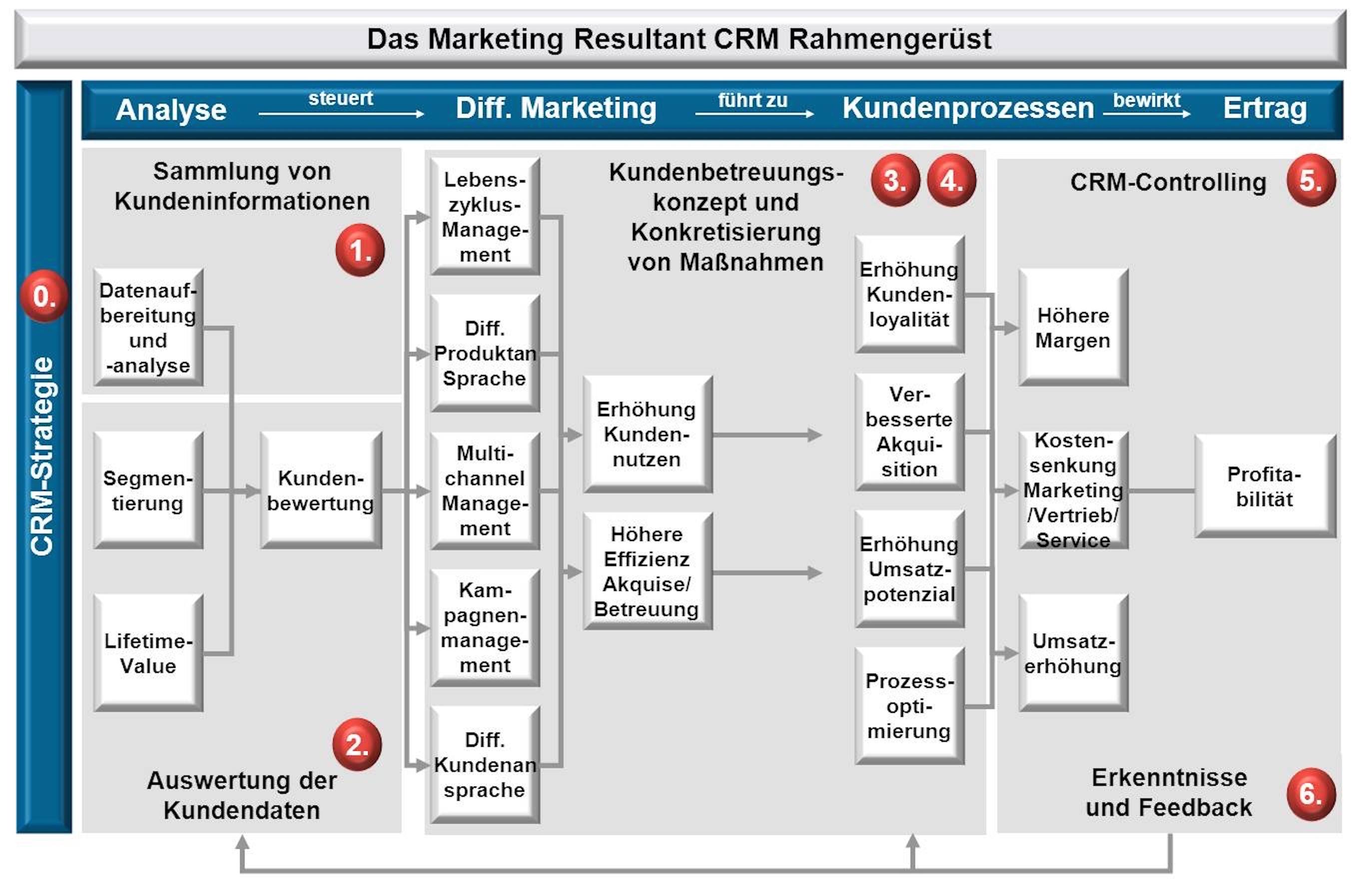 CRM Rahmengerüst Marketing Resultant