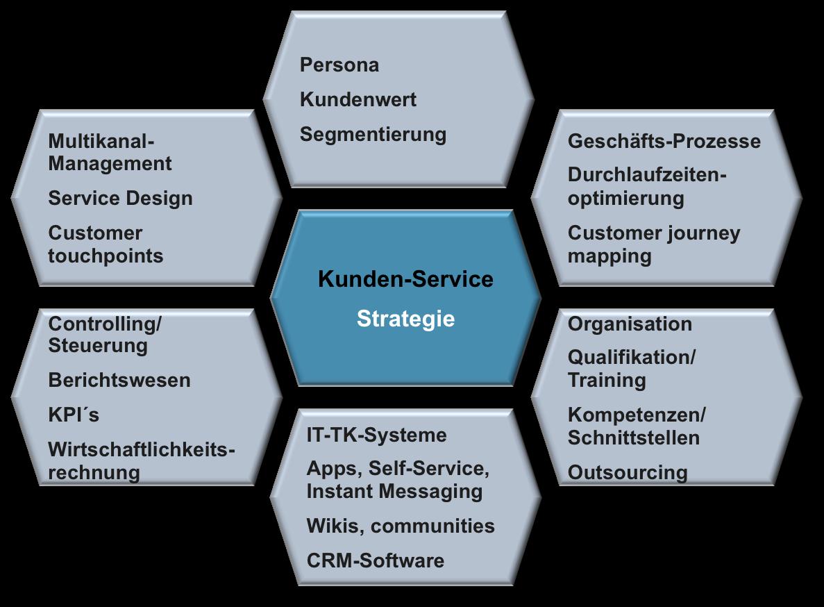 Kundenservice-Strategie