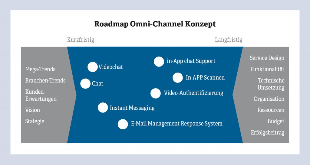 omnichannel_roadmap