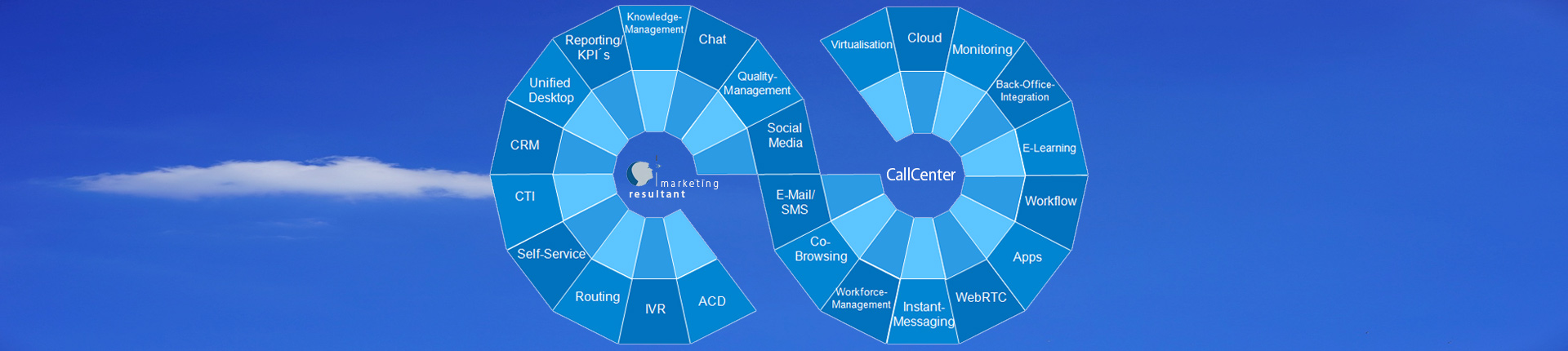 call-center-strategie