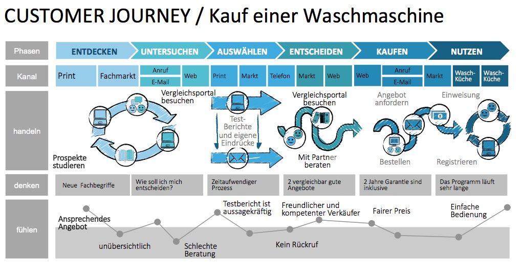 Customer journey mapping im Kundenservice