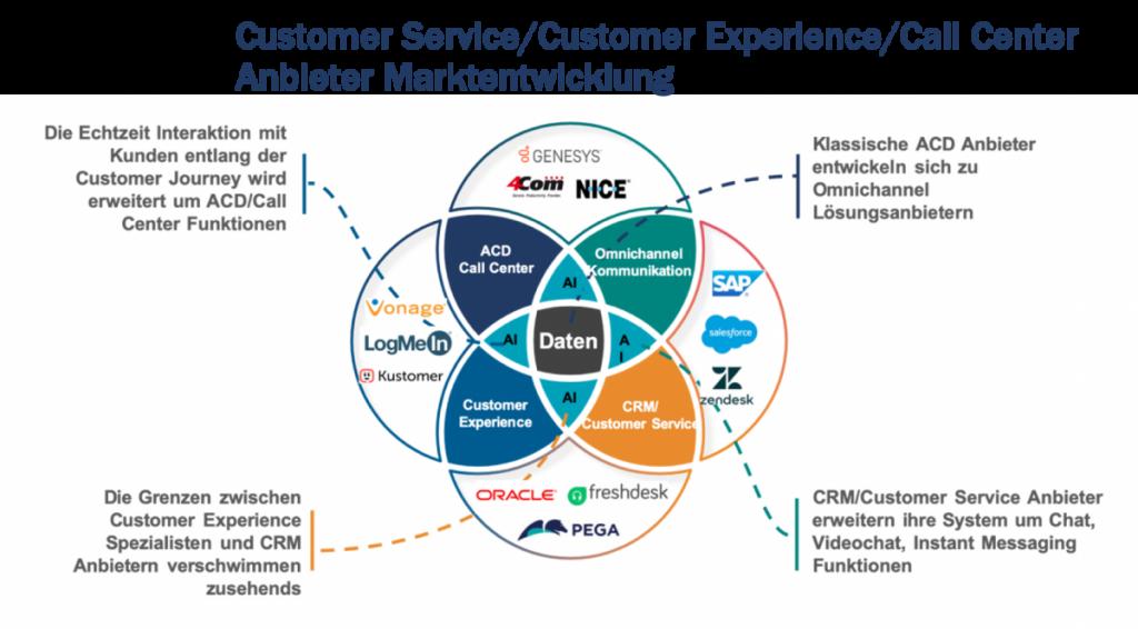 Call Center/Customer Service: Anbieter Übersicht 2020