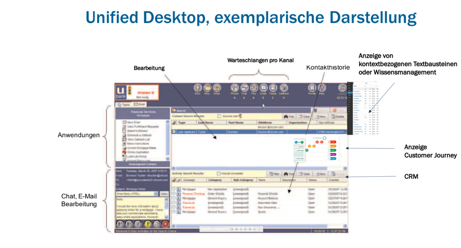 Bildunterschrift: Exemplarische Darstellung eines Unified Desktop Ansatzes; Bildquelle: Marketing Resultant