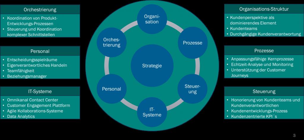 Kundenzentrierte Contact Center: Themenfelder für die Umgestaltung der Organisation