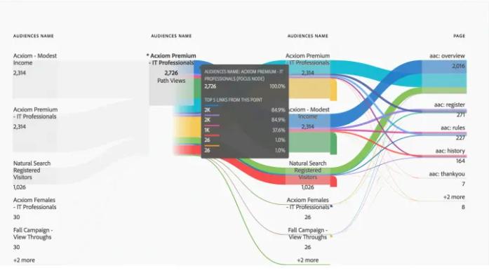 Customer Journey Analytics Lösung von Adobe