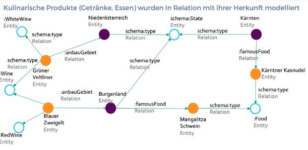 Abbildung 1: Beispielhafte Modellierung eines Knowledge Graphen von Onlim