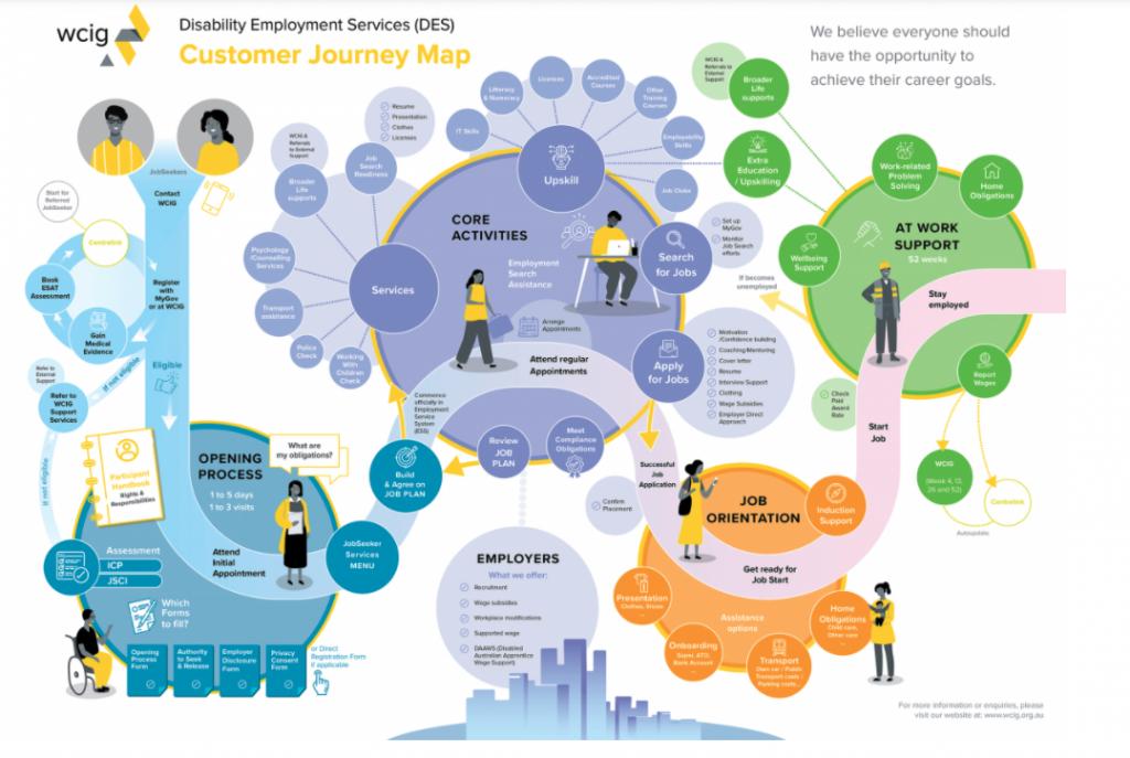Customer Journey Darstellung
