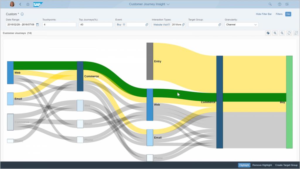 Customer Journey Analytics auf Basis der SAP Lösung
