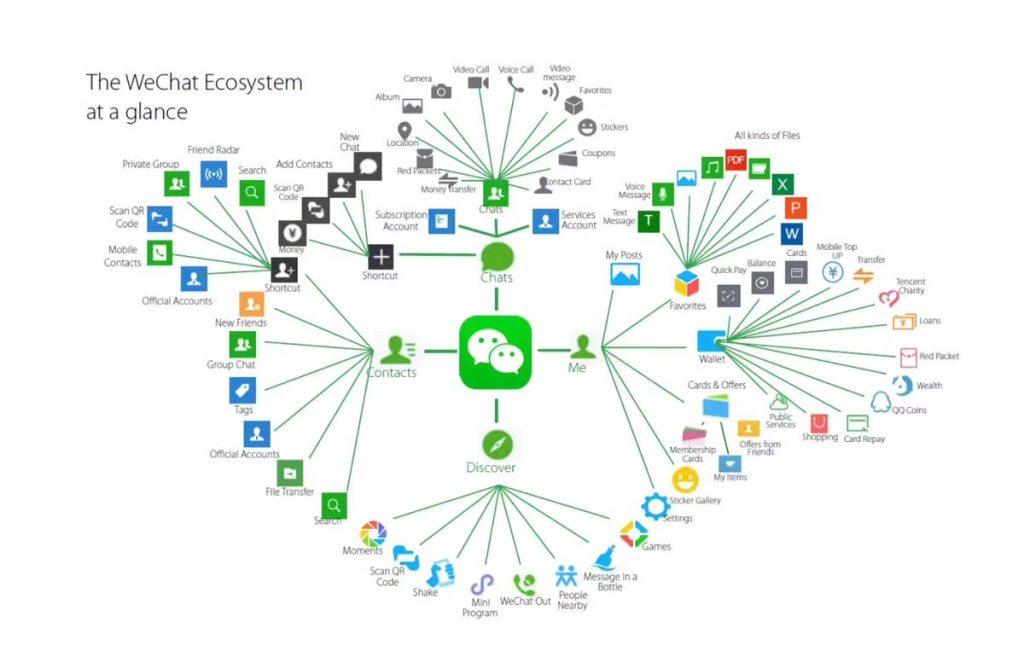 Instant Messenger Ökosystem von WeChat