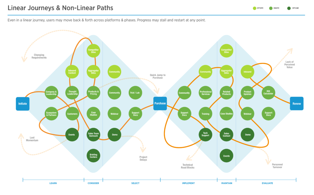 non linear customer journey