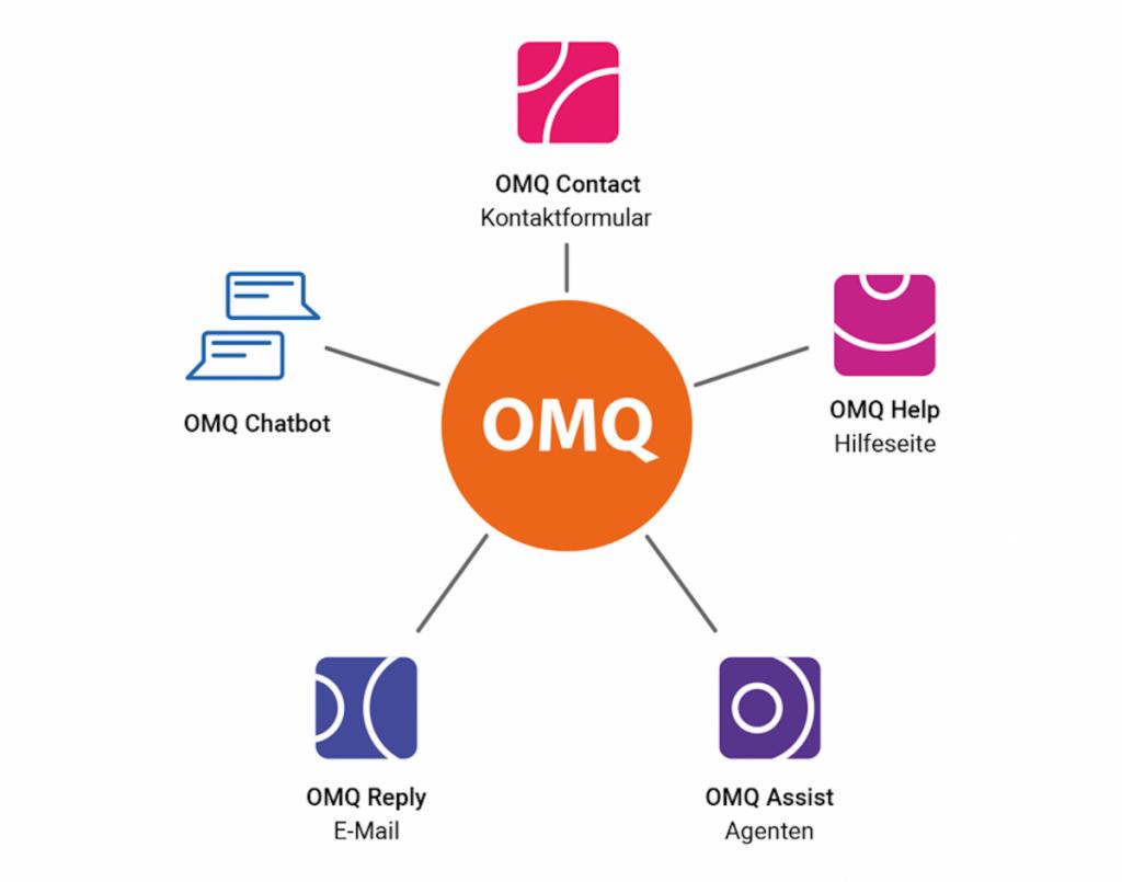 OMQ als ein zentrales System für den Kundeservice.