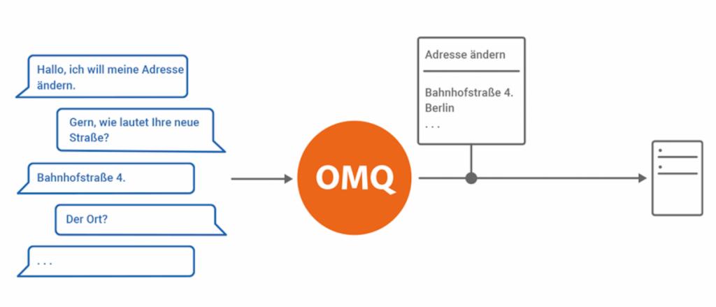 Der OMQ Automater beantwortet interaktive Fragen automatisch.