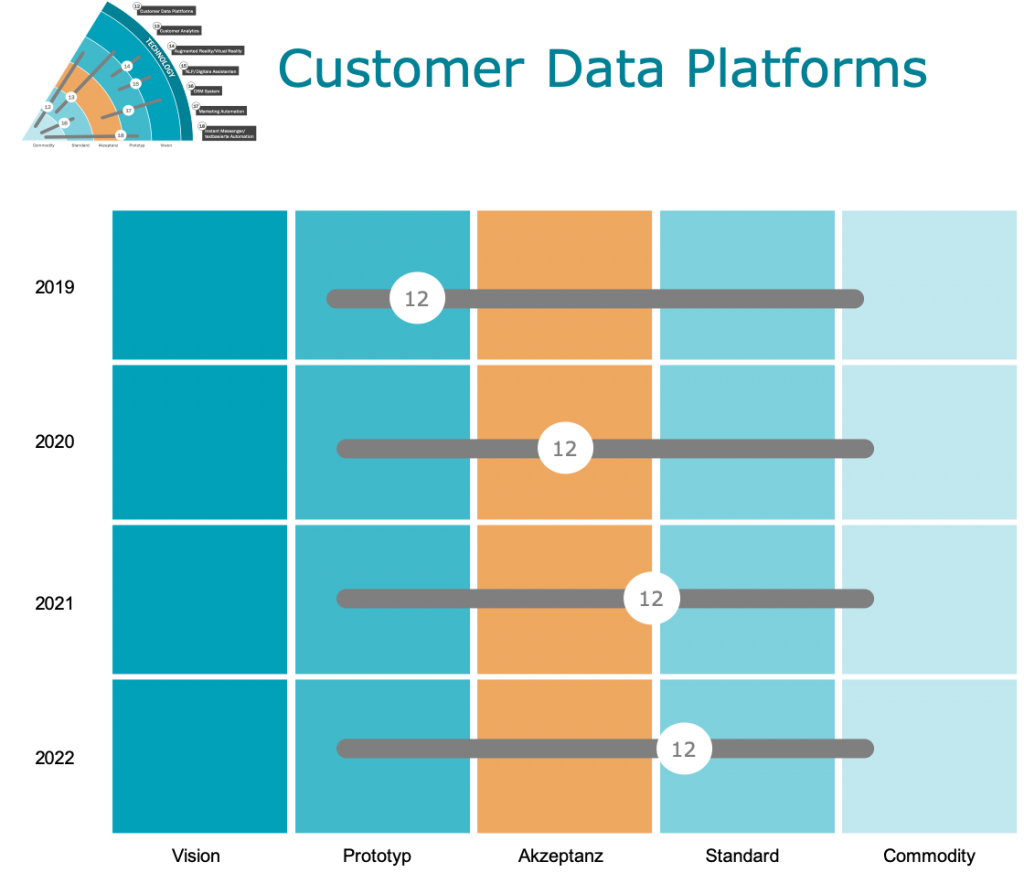 Customer Data Platforms für Customer Experience
