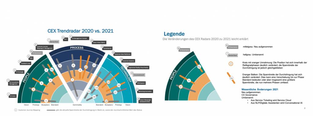 CEX Trendradar 2021