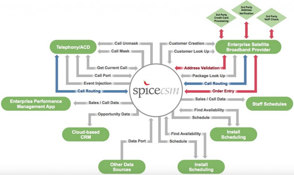 spicecsm_CallCenter-Software