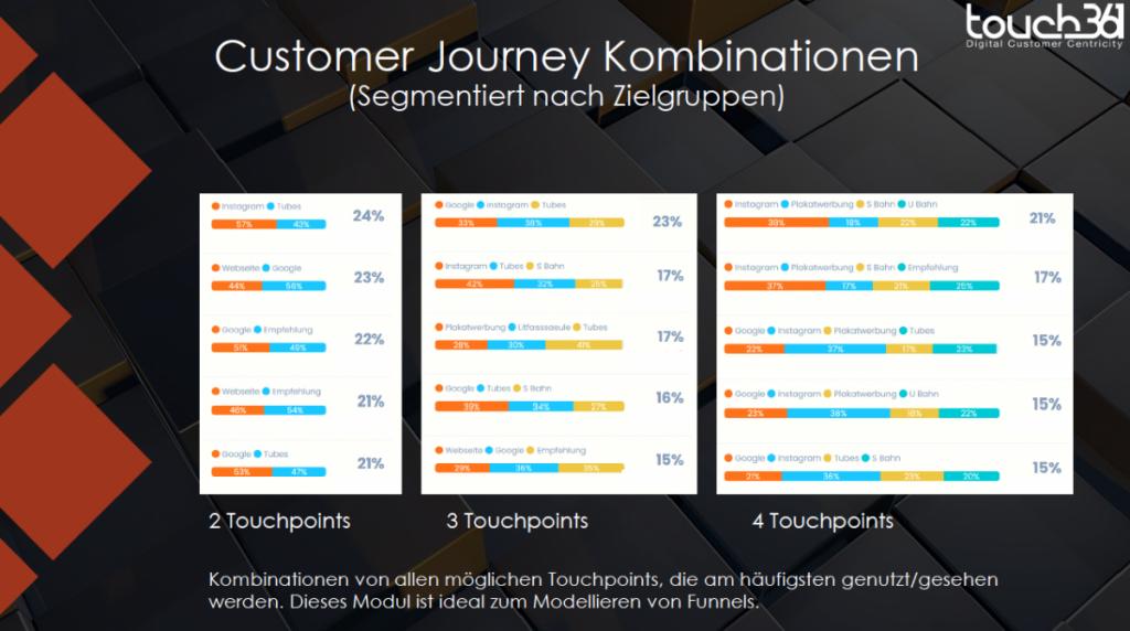 Optimierung des Marketingmix mit unterschiedlichen Customer Journey Kombinationen. Quelle: https://www.touch361.org/