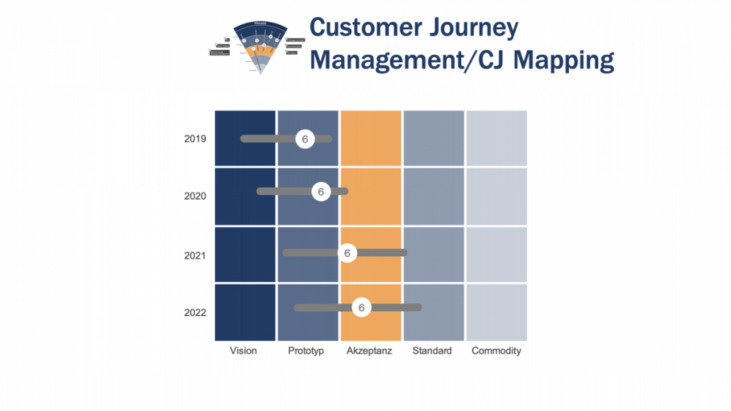 Trendentwicklung Customer Journey Management