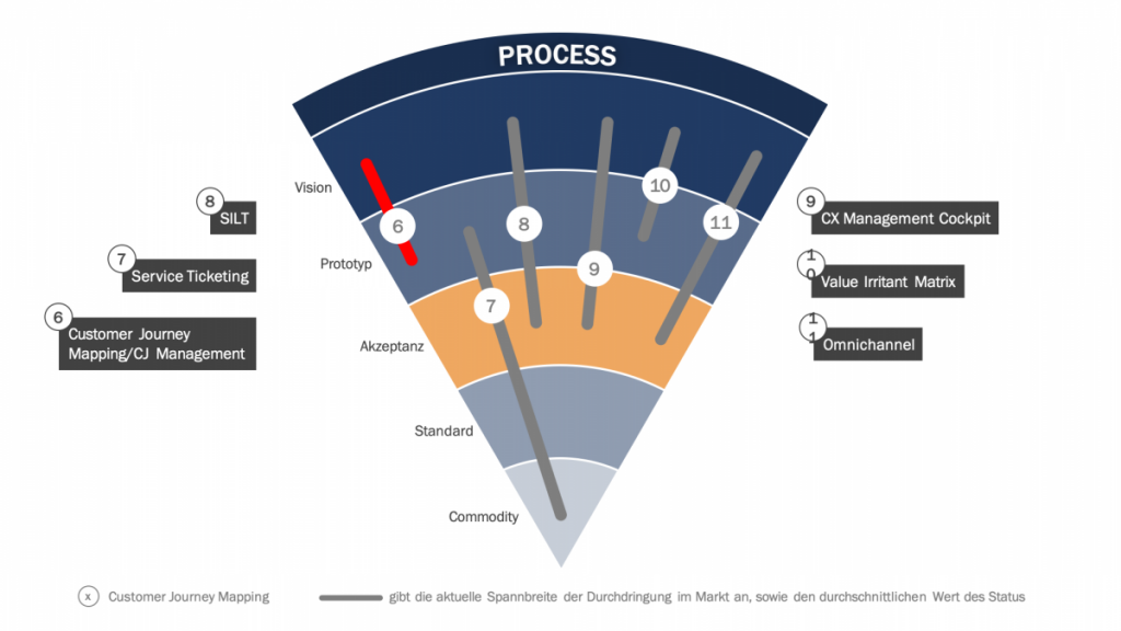 Customer Journey Management und Customer Journey Mapping im CEX Trendradar